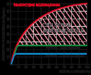 Wykres_nawiewnika